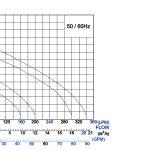BAV curve